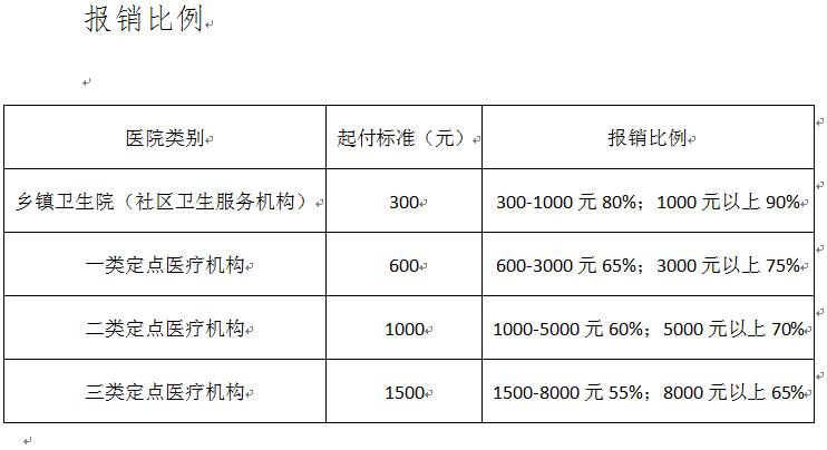郑州居民医保明年缴多少钱?住院报销多少?市